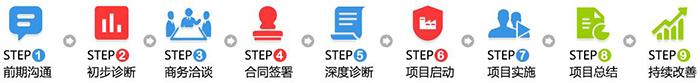 5S/6S咨询辅导流程