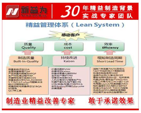 精益管理体系