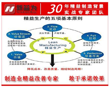 精益生产五项基本原则