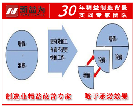 精益生产管理形式