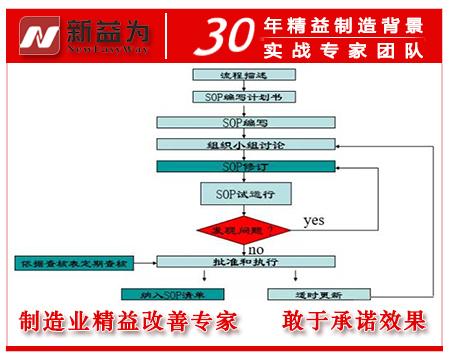 SOP编写流程