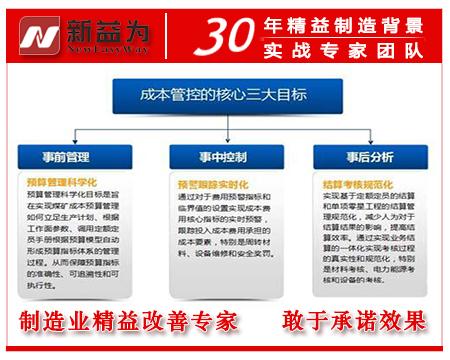 精益成本管控的三大目标