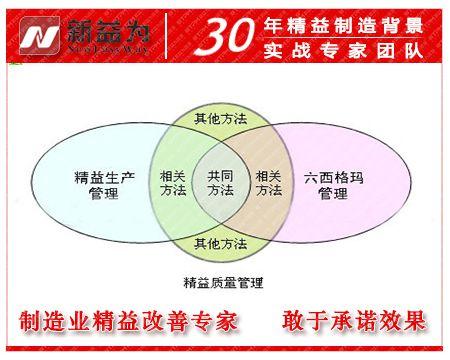 精益生产管理与六西格玛管理