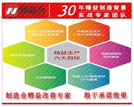 精益生产六大目标