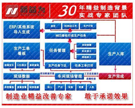MES精益生产管理系统