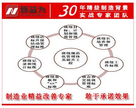 班组规范化管理体系