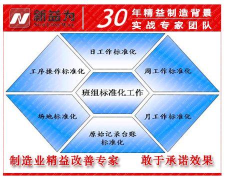 班组管理标准化