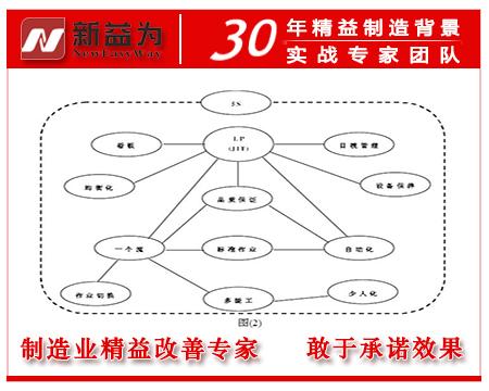 如图(2)环境整合