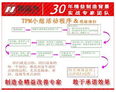 TPM小组活动