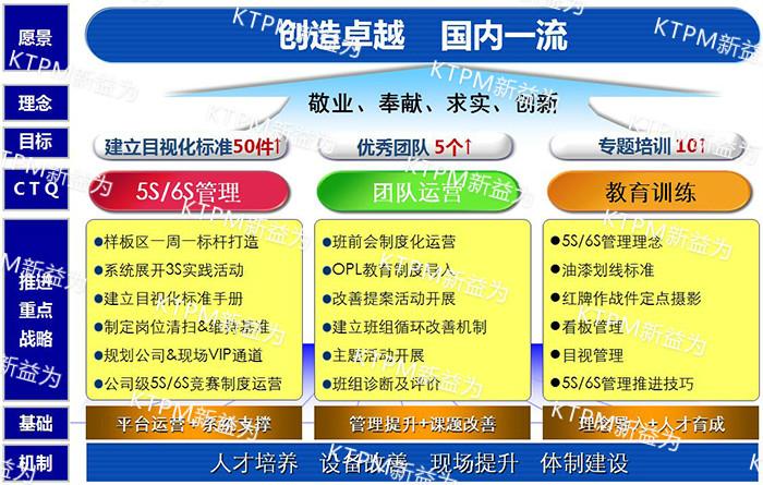 5S/6S核心内容与框架