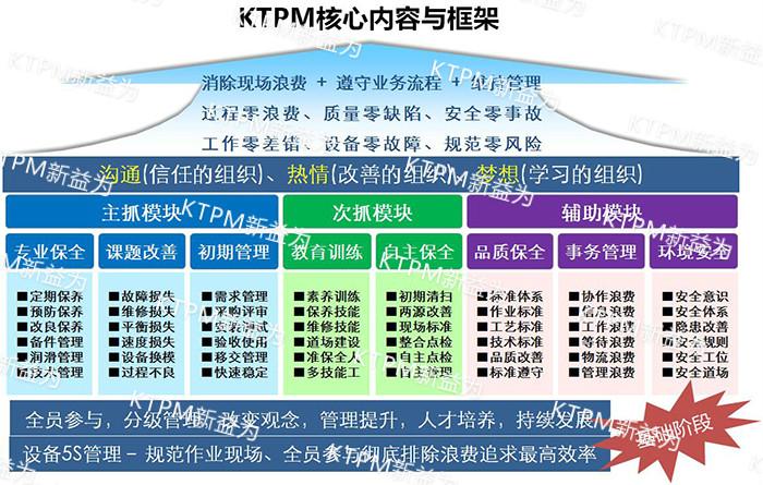 KTPM核心内容与框架