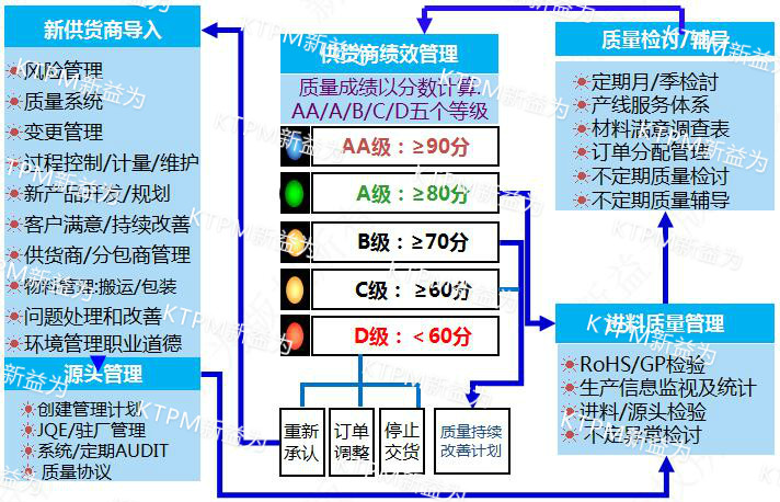 供应商管理系统流程