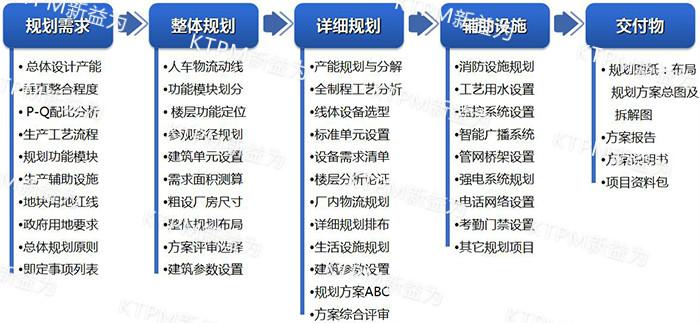 工厂布局咨询 -腾博9885诚信为本官网_tengbo9885手机版网页_www.tengbo9885.com推进流程