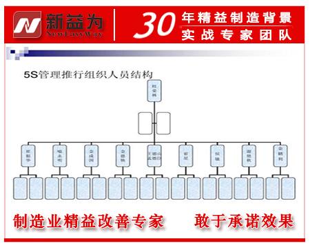 5S管理推行人员架构