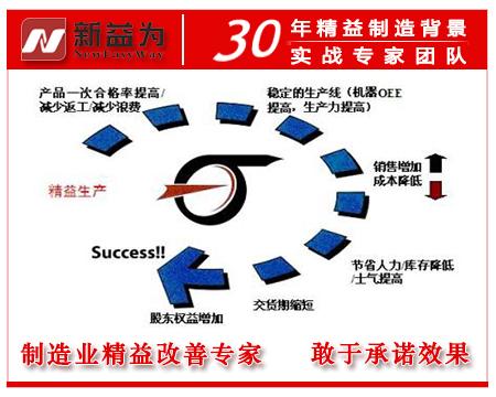 精益生产效率管理