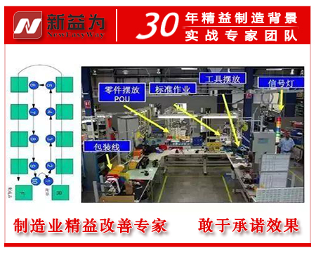 工厂车间精益生产线