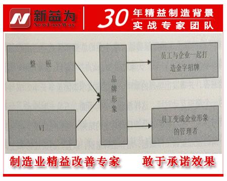 6S管理整顿和VI的结合图