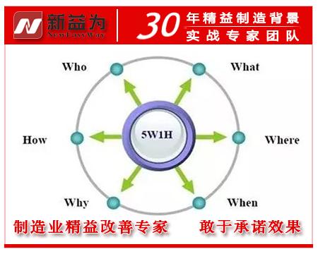 质量管理工具之5W1H