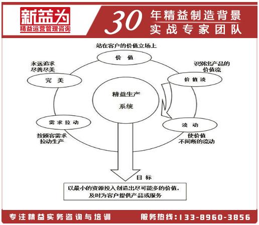 精益思想五大原则
