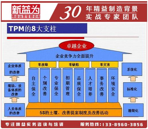 TPM管理八大支柱