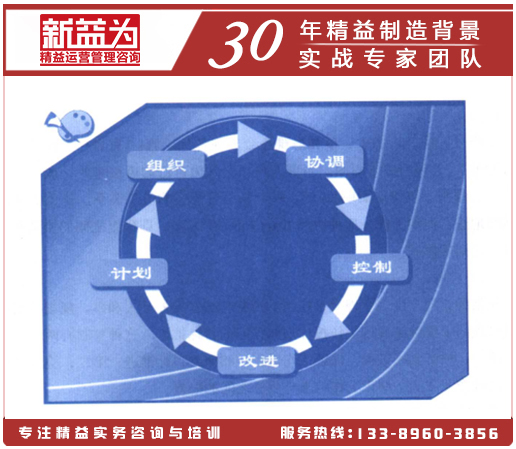 """班组管理""""五步""""循环"""