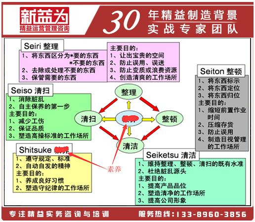5S管理工具