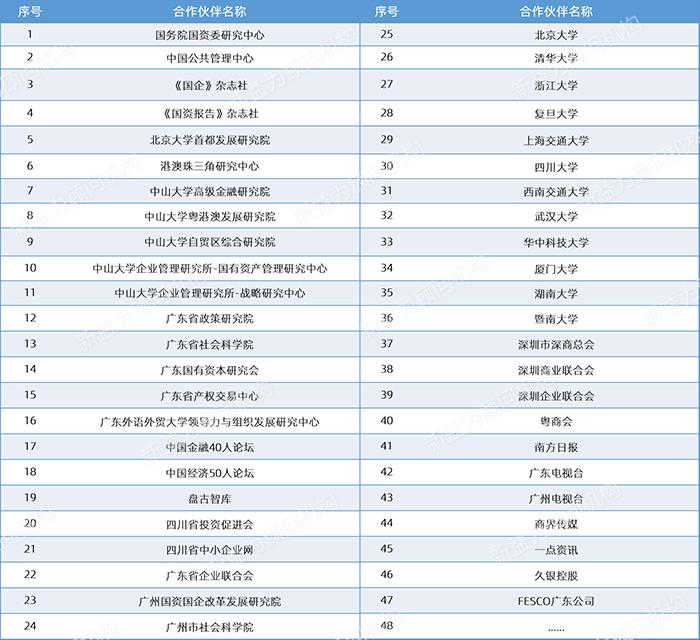 战略合作伙伴列表