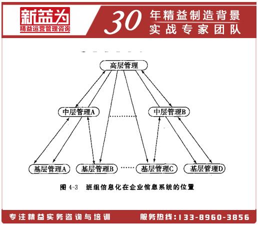 班组管理信息化与企业信息化