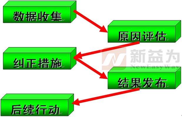 根本原因分析步骤共分为五个阶段