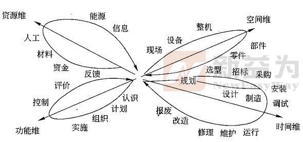 TPM实施中的四维系统结构