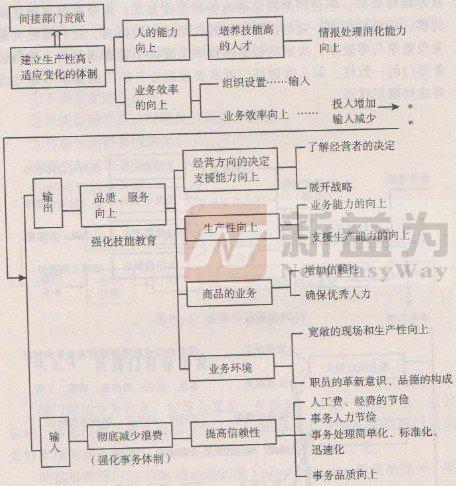 如图9-1 TPM事务间接部门的体制改革
