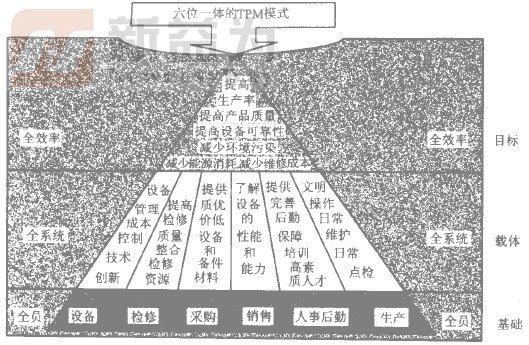 """图7a 上海宝钢TPM三""""全""""的具体内容"""
