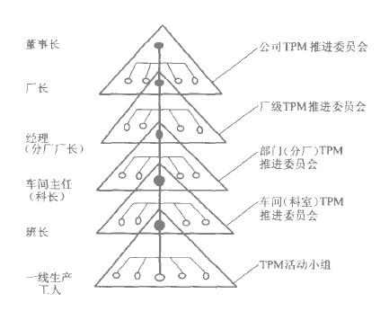 TPM推进组织架构