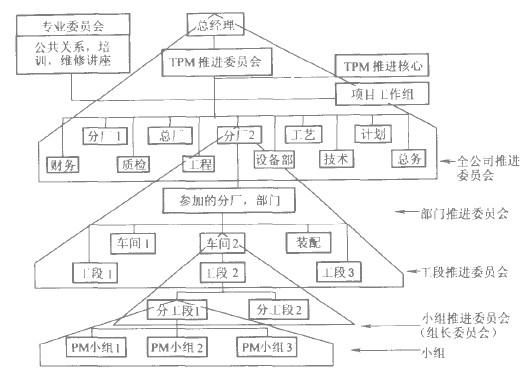一个企业的TPM组织结构