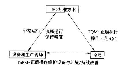 TPM与TQM、ISO之间的关系