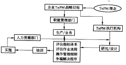 TPM绩效评估整体设计
