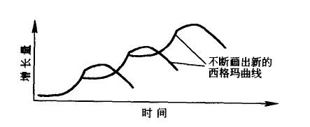 事物成长的西格玛曲线