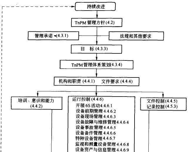 TnPM管理体系过程模式