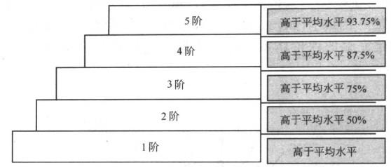 TPM五阶评价结构