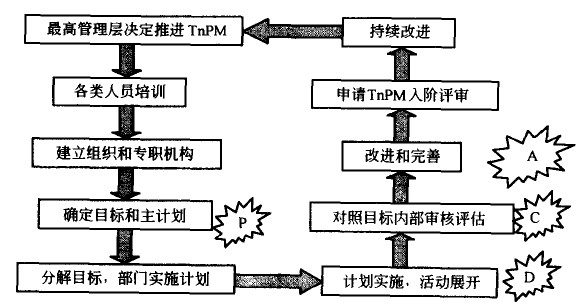 TPM五阶评估的闭环循环过程结构