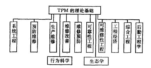 TPM的理论基础