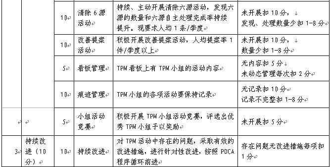 TPM小组活动评价细则