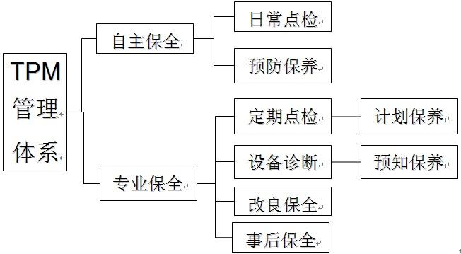 TPM管理体系
