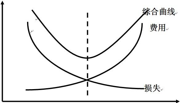 TPM的曲线图