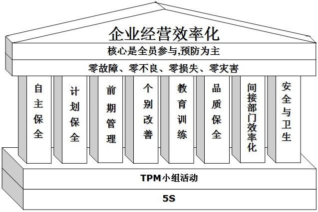 新TPM的八大支柱