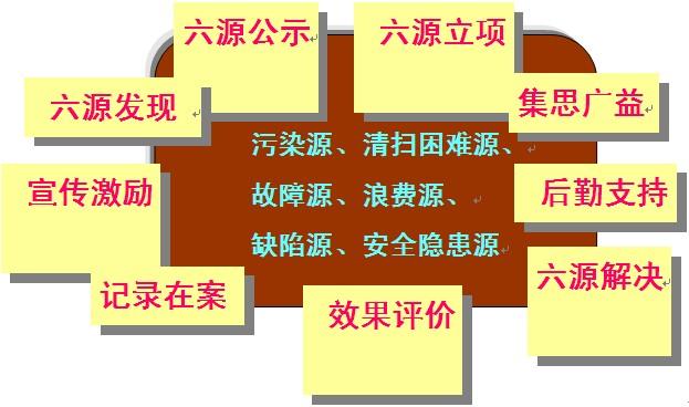 TPM的推进要点之一:六源的清除
