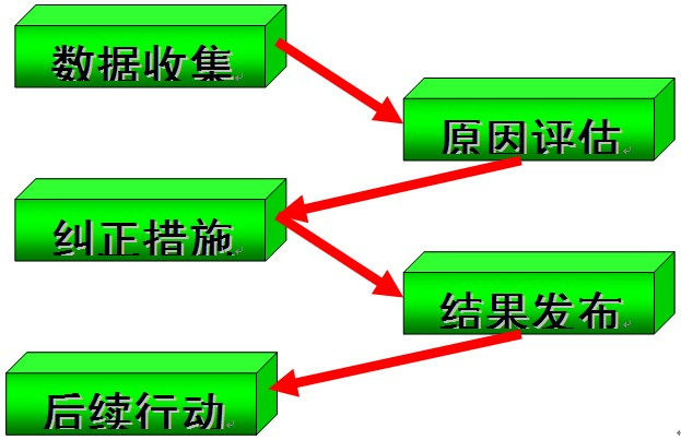 规定的源头追溯与根除预案步骤
