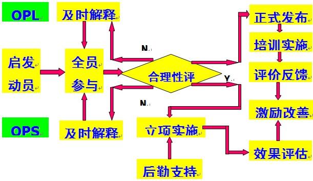 单点课程与合理提案管理闭环