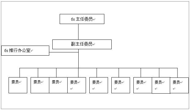 6s推行委员会组织图
