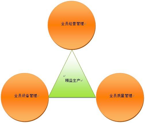 精益生产模式实施的配套体系